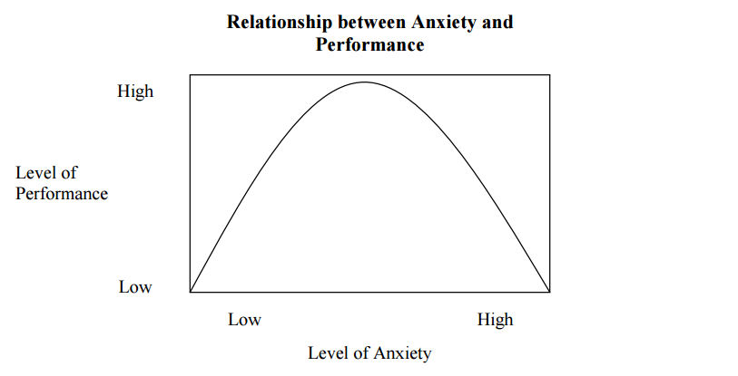 anxiety and academic performance pdf