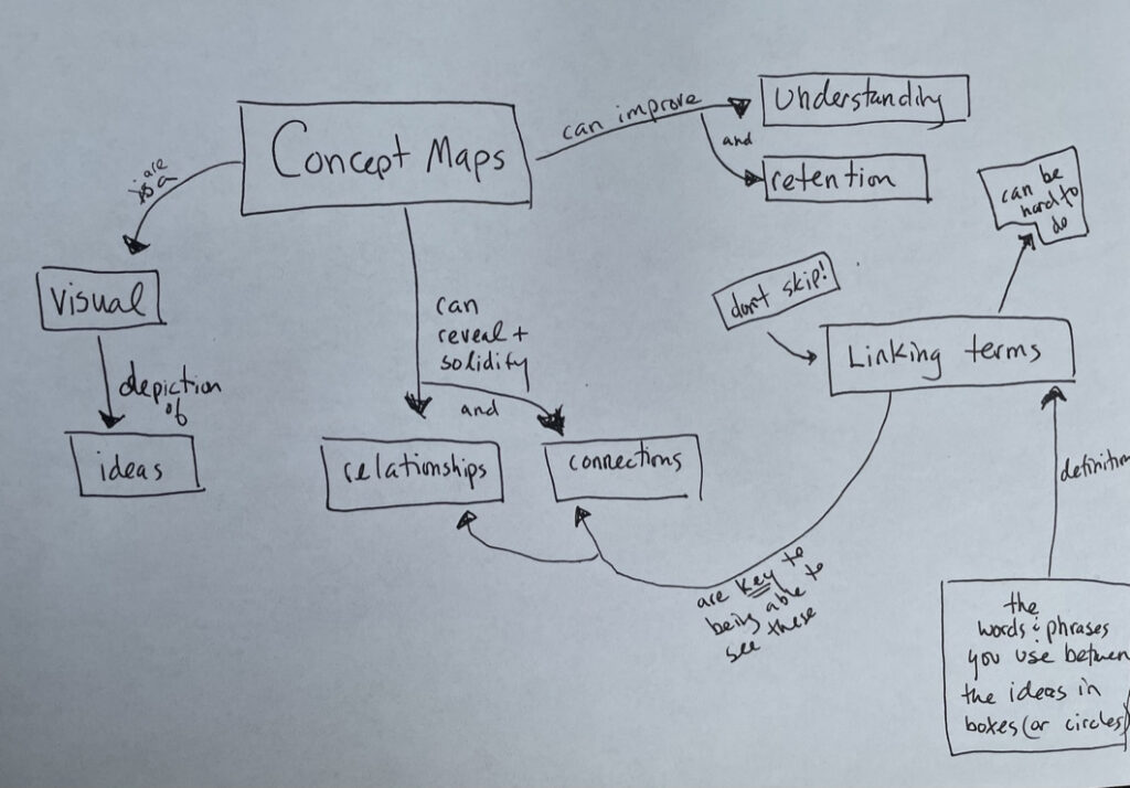 hand-drawn concept map